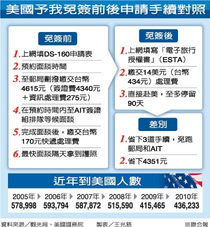 美国宣布将台湾纳为赴美免签地区