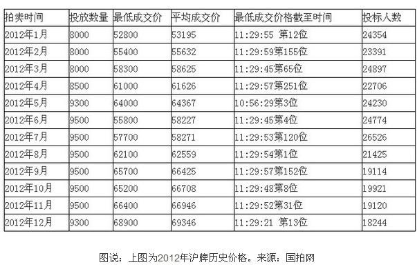 上海1月份私车牌照拍卖最低价75000元 首次破