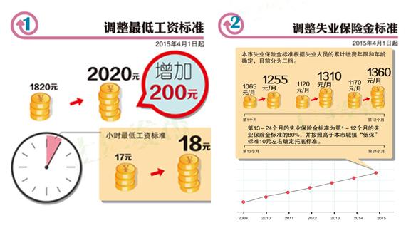 上海最低工资调为2020元/月