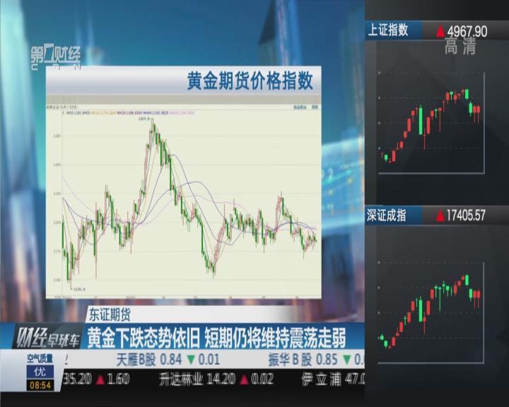 东证期货:黄金下跌态势依旧