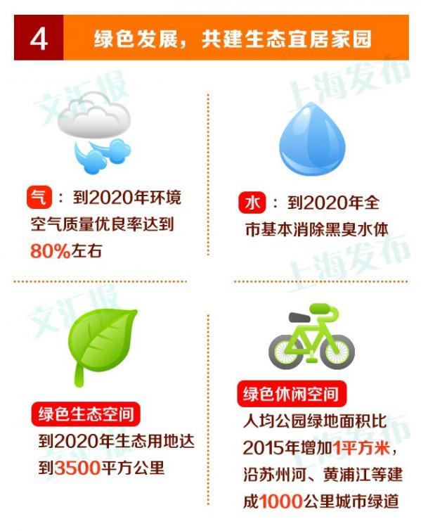 一张图看懂上海 十三五 规划