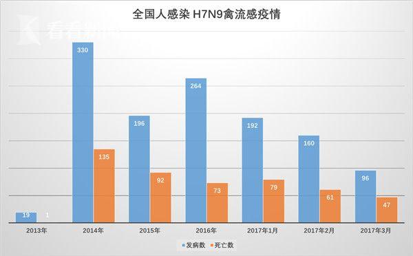 2013年迄今全国人感染 H7N9禽流感疫情情况