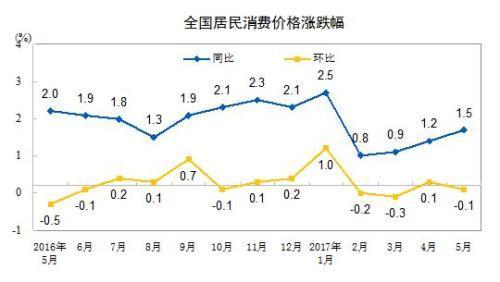 CPI同比涨幅走势图。来自国家统计局