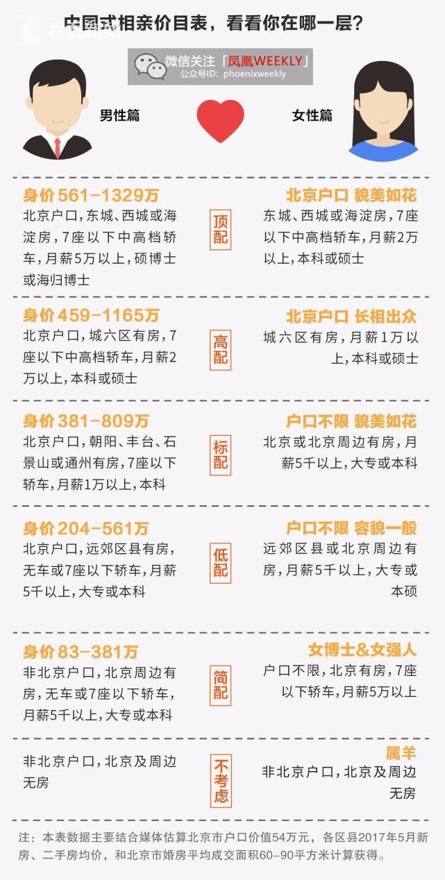 网络流传的北京相亲价目表