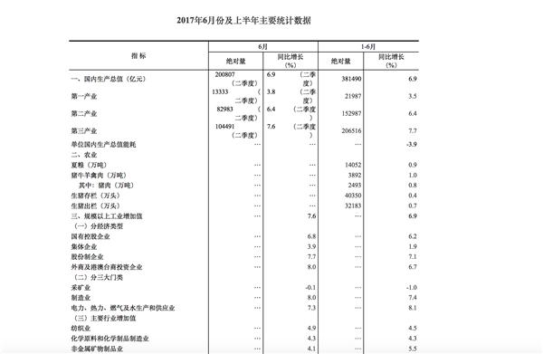 2017年6月份及上半年主要统计数据 数据来源:国家统计局网站