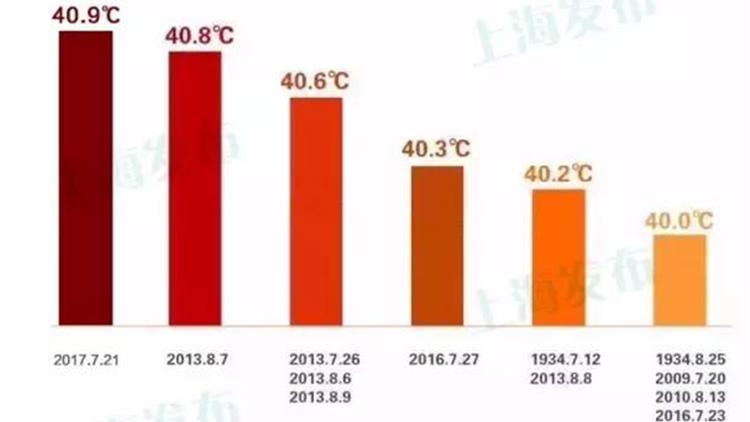 40.9度!上海今天气温已创历史新高!打破徐家汇站145年纪录
