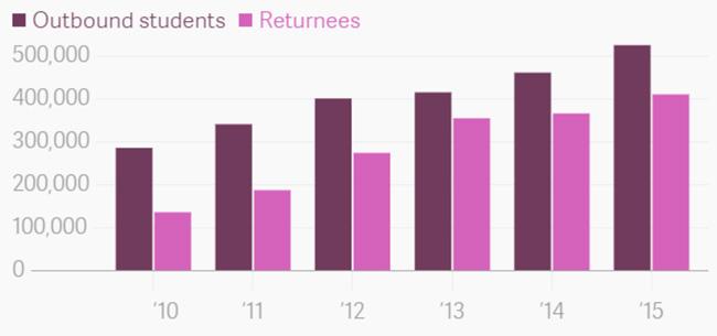 2010年-2015年间出国留学人数和海归人数对比图