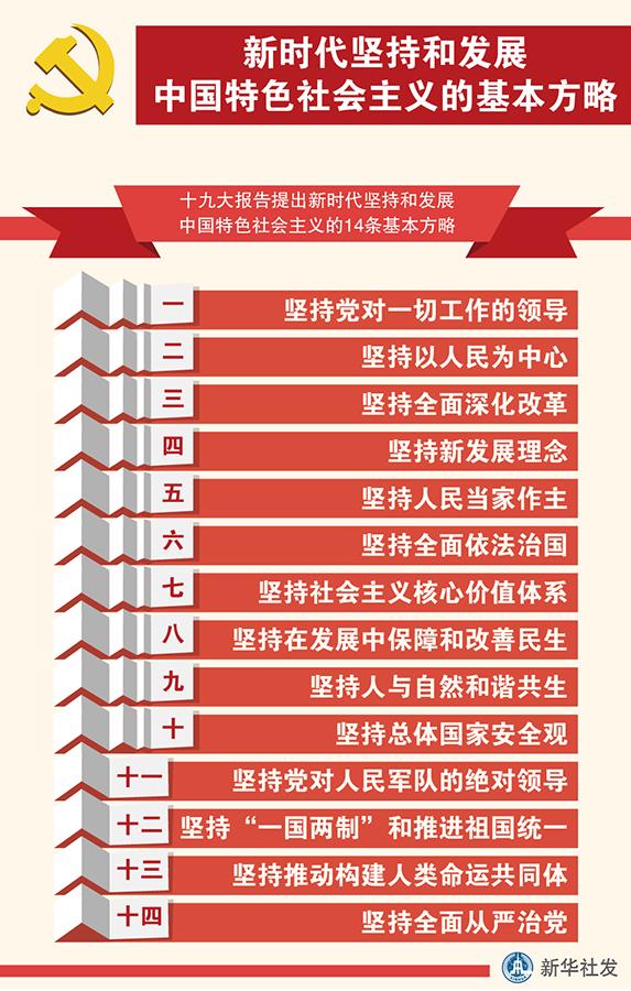 资料图表:新时代坚持和发展中国特色社会主义的基本方略 新华社发