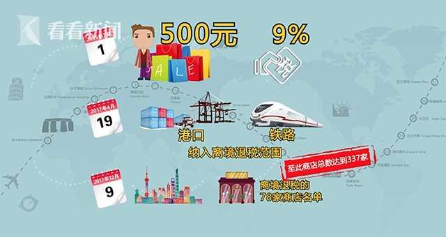 上海离境退税力度加码