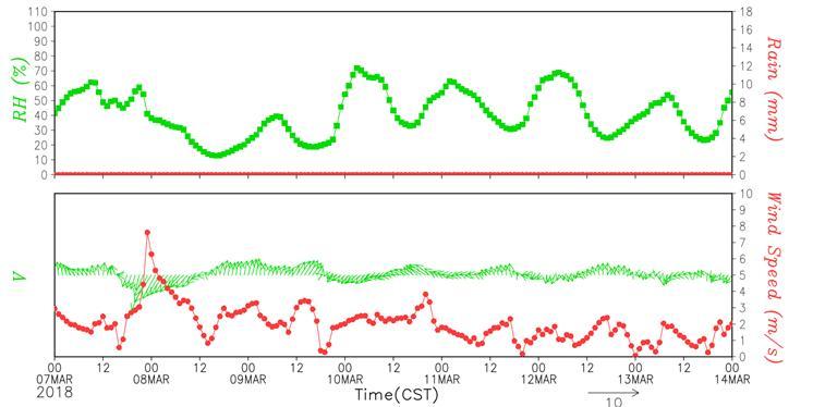 图4:3月9-15日北京市相对湿度和风向风速预报