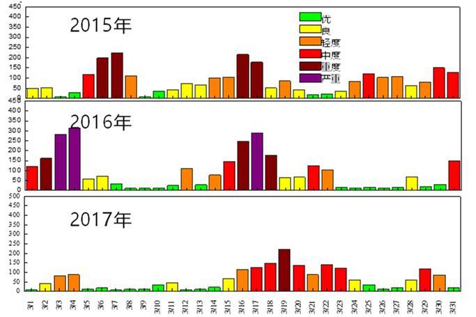 图2:2015-2017年的3月北京市PM2.5日均浓度变化