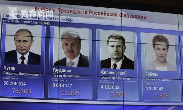 俄中央选举委员会19日凌晨公布了对99.84%选票的统计结果,普京以76.66%的得票率遥遥领先