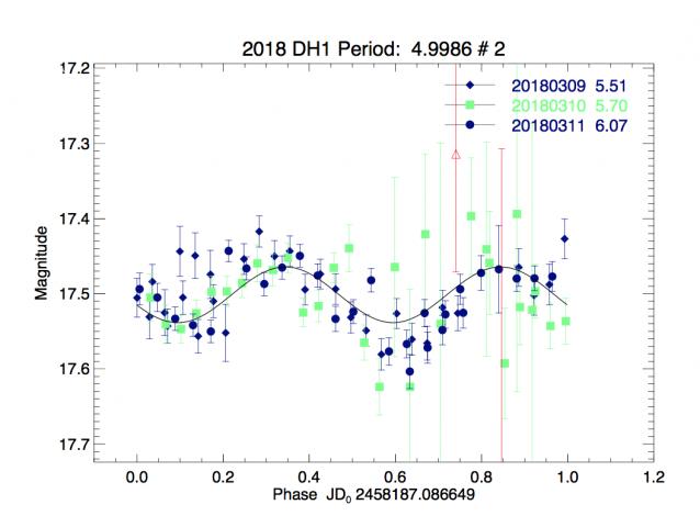 2018 DH1的自转周期为4.9986小时