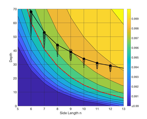太章模拟的随机量子电路规模(黑线)与谷歌量子硬件可以实现的规模(红线) 比较(基于谷歌在[Characterizing quantum supremacy in near-term devices]中对7x7的估计)