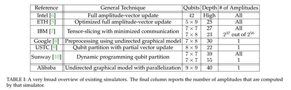阿里巴巴太章模拟器与目前主要模拟器模拟谷歌随机电路的结果比较