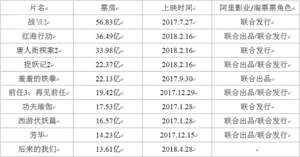 2017年以来国产电影票房Top10.png
