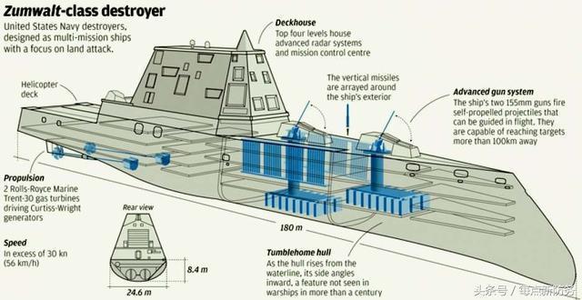 DDG1000结构图
