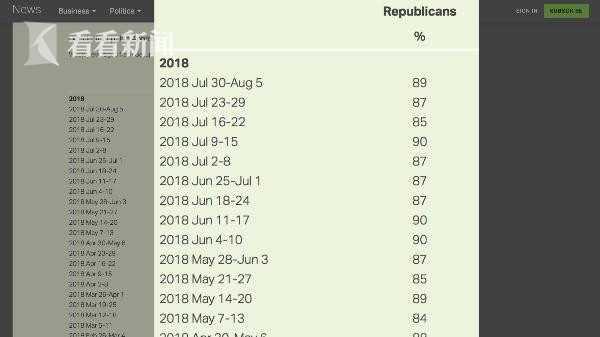 特朗普在共和党人中的支持率始终维持在九成上下