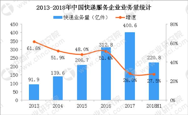 (数据来源:中商产业研究院)