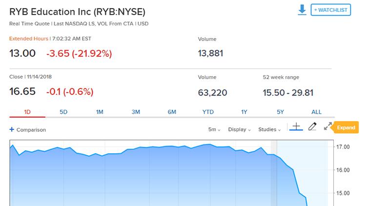 在美上市的教育股红黄蓝盘前大跌25%