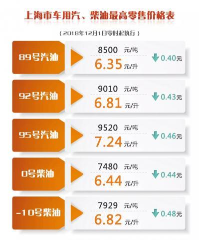 上海92号汽油重回6元时代 加满一箱约省21.5元