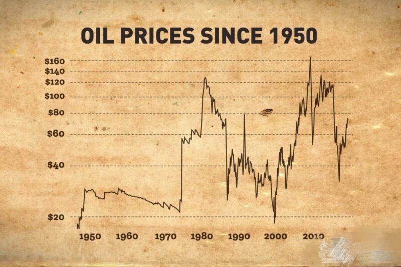 1950年以来的石油价格走势
