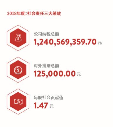 东方明珠发布2018社会责任报告 展示大企担当