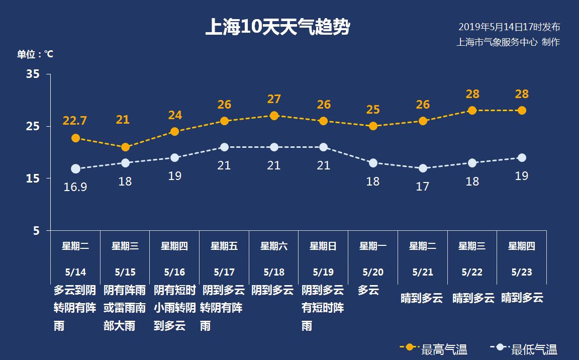 今晚到明天上海有一波明显降水 影响早高峰交通_上海图文_看看新闻