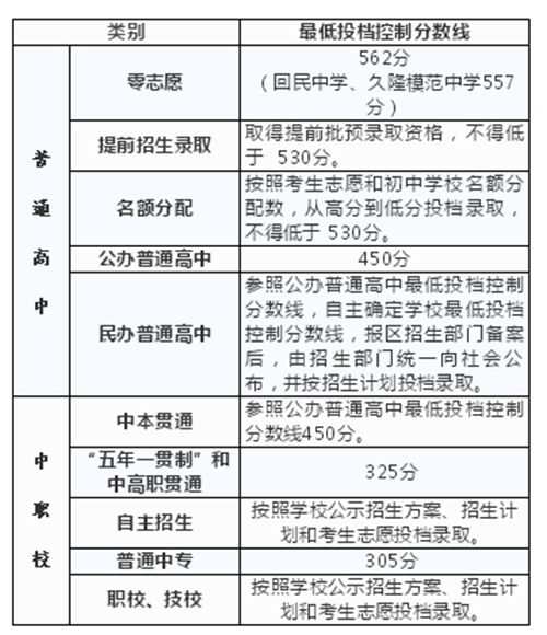上海2019中招最低投档分数线公布