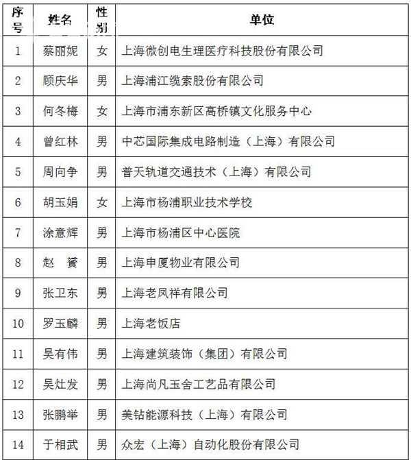 """102名""""上海工匠""""揭晓 新兴产业工匠25名"""