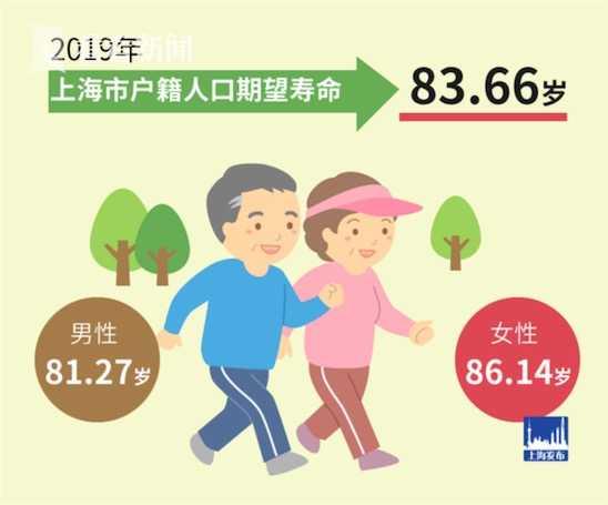 上海户籍人口_上海户籍人口期望寿命83.66岁处于世界领先水平