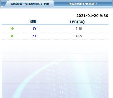 《【金牛3代理平台】LPR连续9个月不变:1年期3.85%,5年期4.65%》