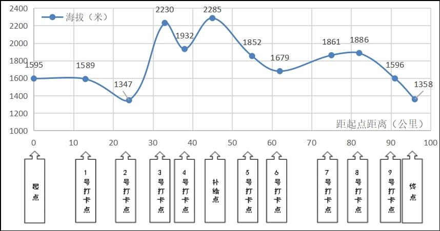 圖2.2021年(第四屆)黃河石林百公里越野賽線路海拔變化圖
