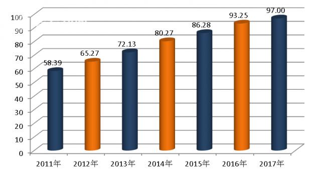 2011-2017年中国小康指数变化示意图